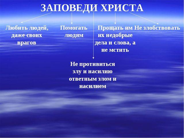 ЗАПОВЕДИ ХРИСТА Любить людей, даже своих врагов Помогать людям Прощать им их...