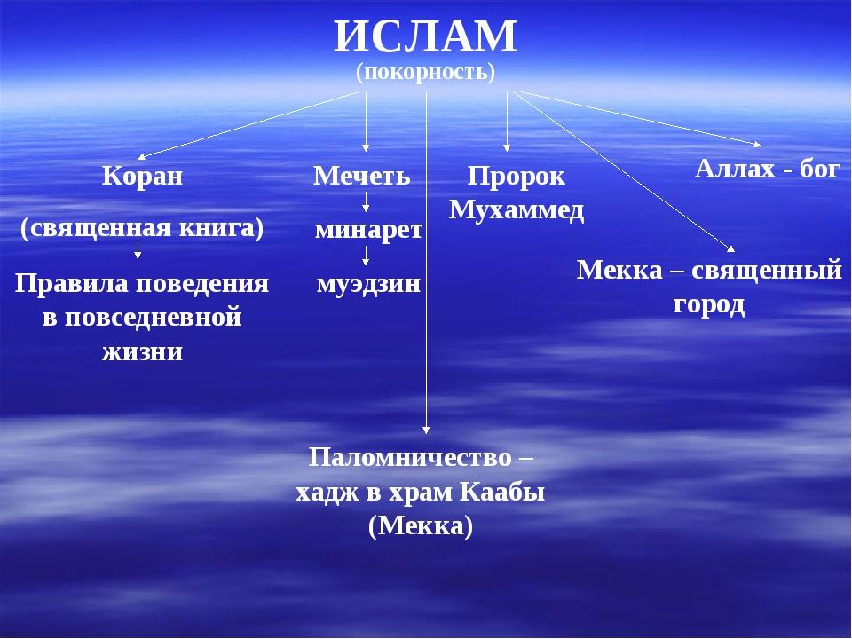 ИСЛАМ (покорность) Коран (священная книга) Правила поведения в повседневной ж...