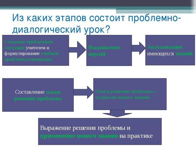 Из каких этапов состоит проблемно- диалогический урок? Создание проблемной си...