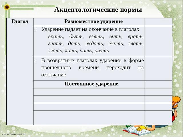 Акцентологические нормы Глагол Разноместное ударение Ударение падает на оконч...