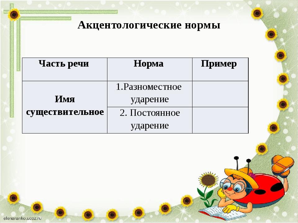 Акцентологические нормы Часть речи Норма Пример Имя существительное 1.Разноме...