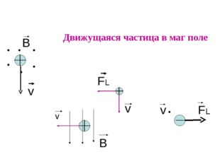Движущаяся частица в маг поле v B FL v FL v B v