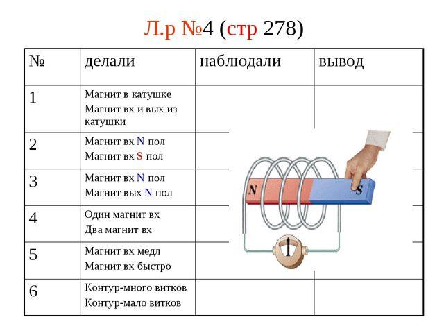 Л.р №4 (стр 278) № делалинаблюдаливывод 1Магнит в катушке Магнит вх и вых...