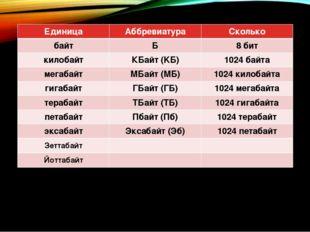 Единица Аббревиатура Сколько байт Б 8 бит килобайт КБайт (KБ) 1024 байта мега