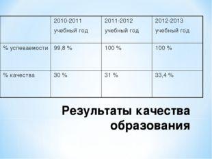 Результаты качества образования 2010-2011 учебный год2011-2012 учебный год
