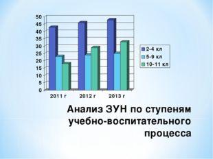 Анализ ЗУН по ступеням учебно-воспитательного процесса