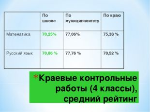 Краевые контрольные работы (4 классы), средний рейтинг По школеПо муниципал