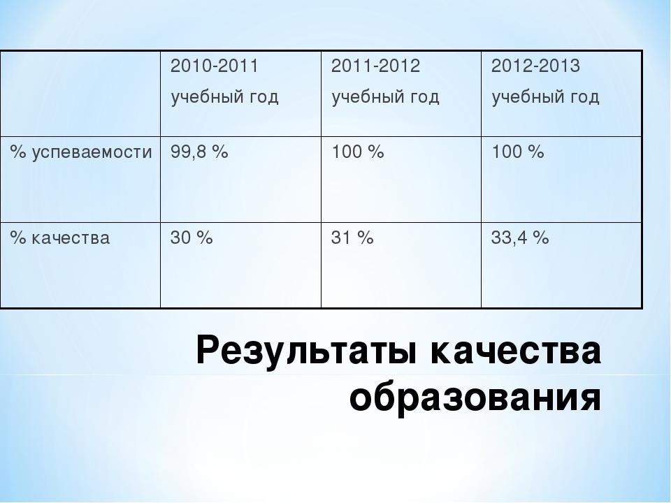 Результаты качества образования 2010-2011 учебный год2011-2012 учебный год...