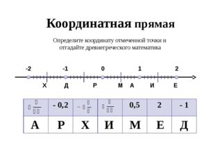 Координатная прямая 0 А 1 2 -1 -2 Р М Д Е И Х Определите координату отмеченн