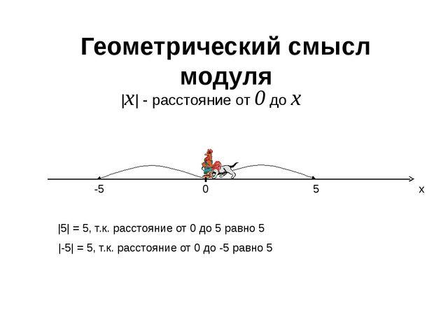 Геометрический смысл модуля 0 x 5 -5  x  - расстояние от 0 до х  5  = 5, т.к....
