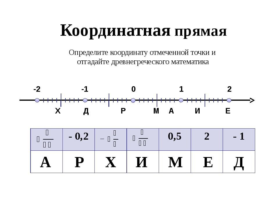 Координатная прямая 0 А 1 2 -1 -2 Р М Д Е И Х Определите координату отмеченн...