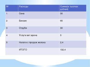 Расходы № Расходы Сумма(в тысячах рублей) 1 Сена 30 2 Бензин 65 3 Отруби 30 4