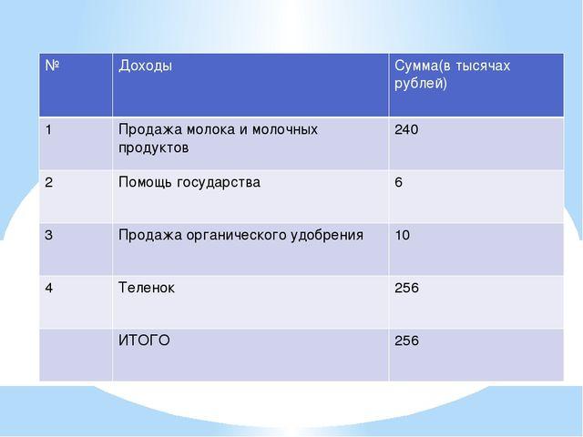 Прибыль (на 1 корову) № Доходы Сумма(в тысячах рублей) 1 Продажа молока и мол...