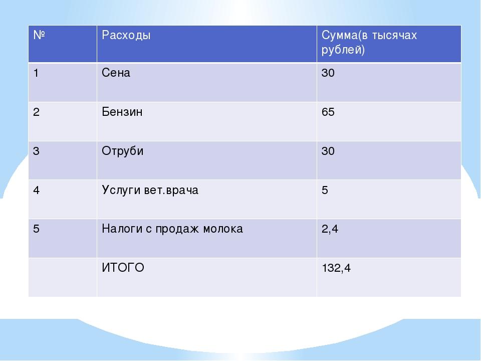 Расходы № Расходы Сумма(в тысячах рублей) 1 Сена 30 2 Бензин 65 3 Отруби 30 4...