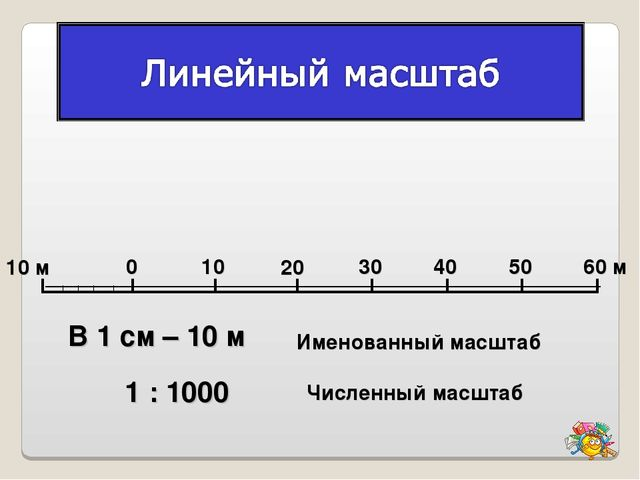 0 10 м 10 20 30 40 50 60 м В 1 см – 10 м 1 : 1000 Именованный масштаб Численн...