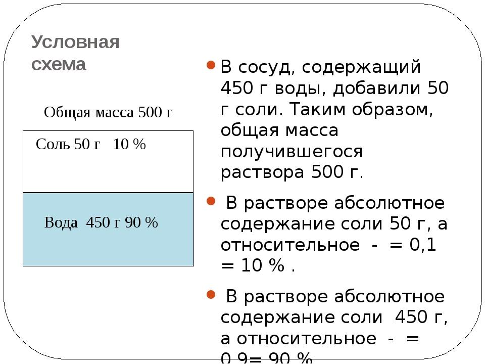 Условная схема В сосуд, содержащий 450 г воды, добавили 50 г соли. Таким обра...