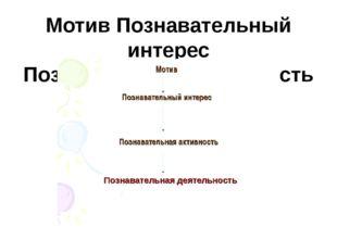 Мотив Познавательный интерес Познавательная активность