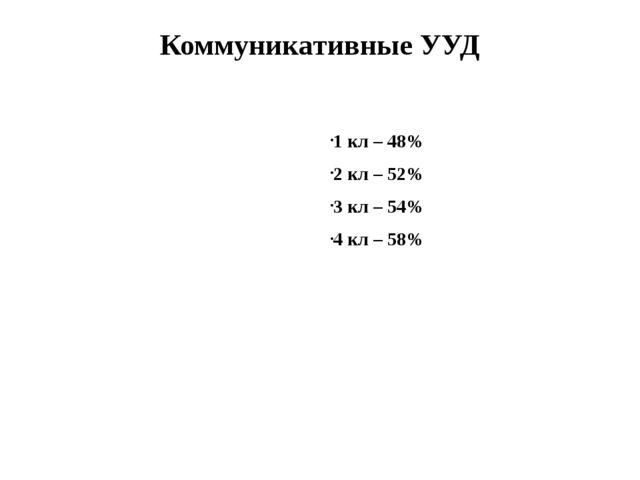 Коммуникативные УУД 1 кл – 48% 2 кл – 52% 3 кл – 54% 4 кл – 58%