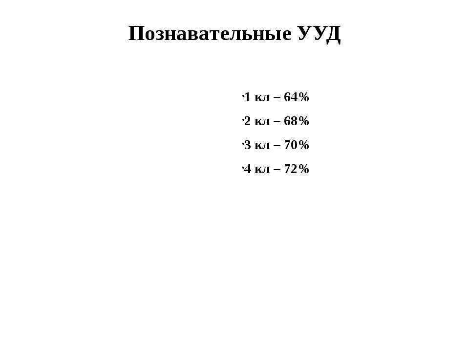 Познавательные УУД 1 кл – 64% 2 кл – 68% 3 кл – 70% 4 кл – 72%