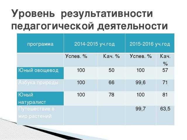 Уровень результативности педагогической деятельности программа  2014-2015 уч...