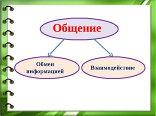 Общение Обмен информацией Взаимодействие