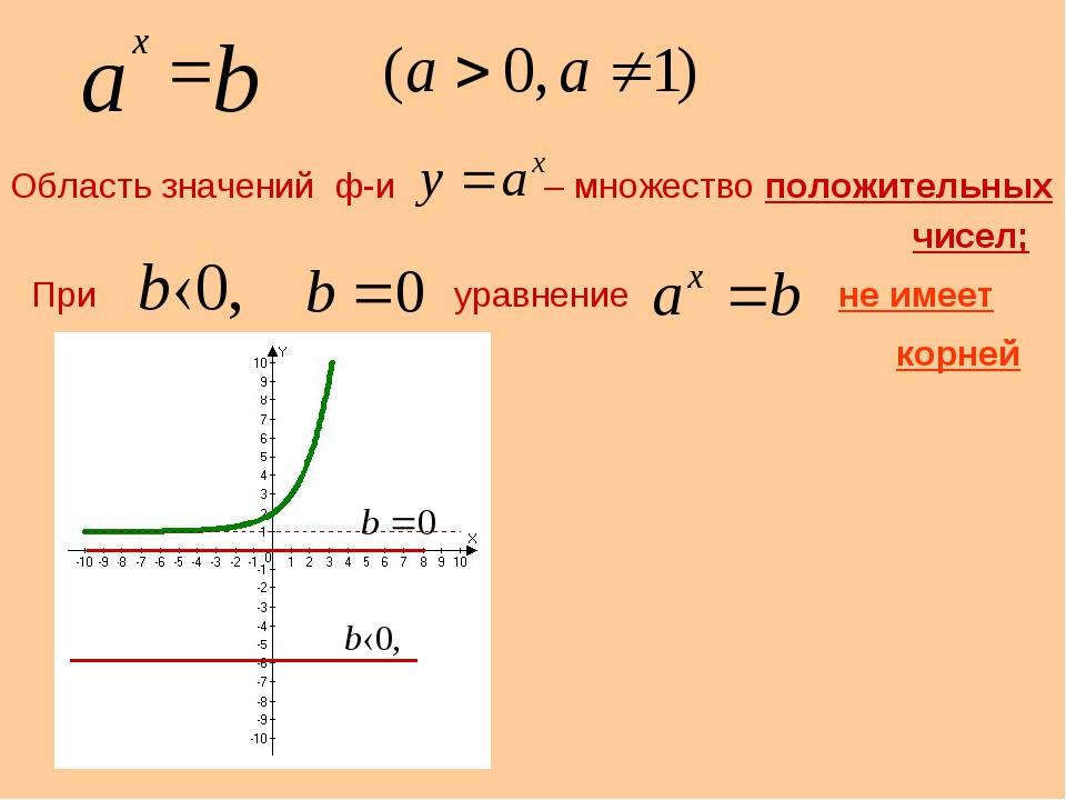 Область значений ф-и – множество положительных При уравнение не имеет чисел;...