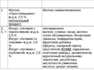 №п/п Название продукта Состав продукта 1 Молоко «Простоквашино» м.д.ж. 2,5 %(