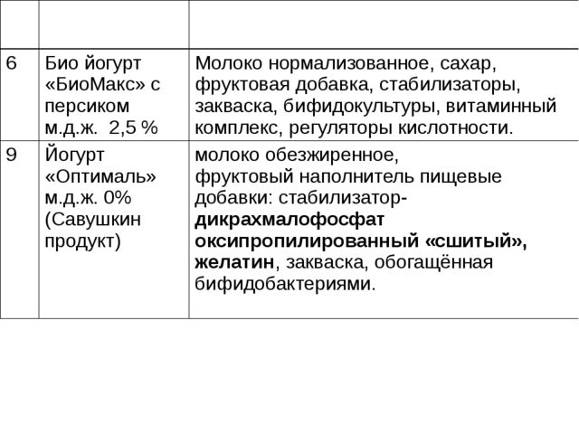 №п/п Название продукта Состав продукта 6 Биойогурт «БиоМакс» с персиком м.д.ж...