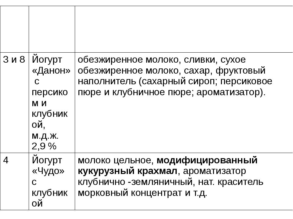 №п/п Название продукта Состав продукта 3 и 8 Йогурт«Данон» с персиком и клубн...