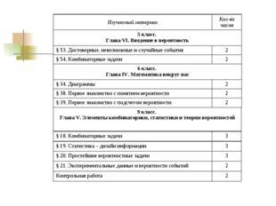 Изучаемый материалКол-во часов 5 класс. Глава VI. Введение в вероятность §
