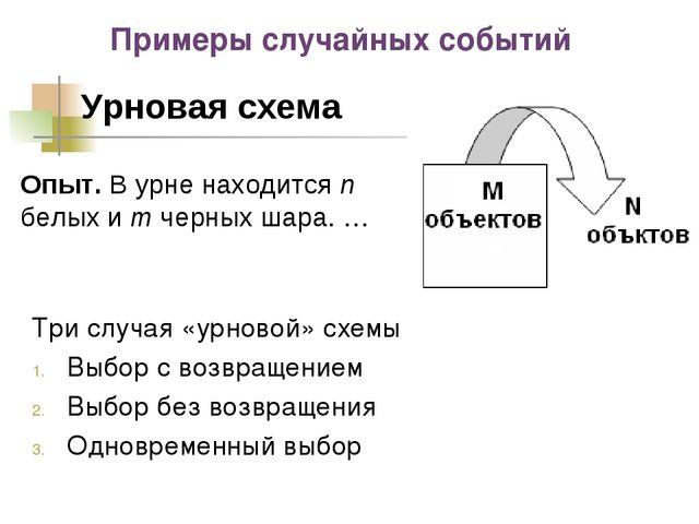 Примеры случайных событий Урновая схема Опыт. В урне находится n белых и m че...