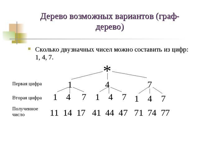 Дерево возможных вариантов (граф-дерево) Сколько двузначных чисел можно соста...