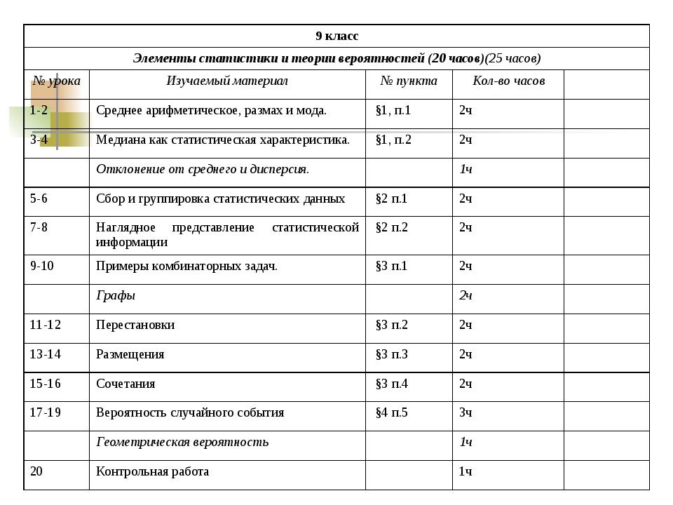 9 класс Элементы статистики и теории вероятностей (20 часов)(25 часов) № ур...