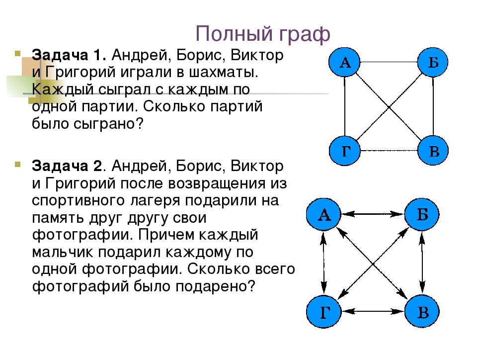 Полный граф Задача 1. Андрей, Борис, Виктор и Григорий играли в шахматы. Кажд...