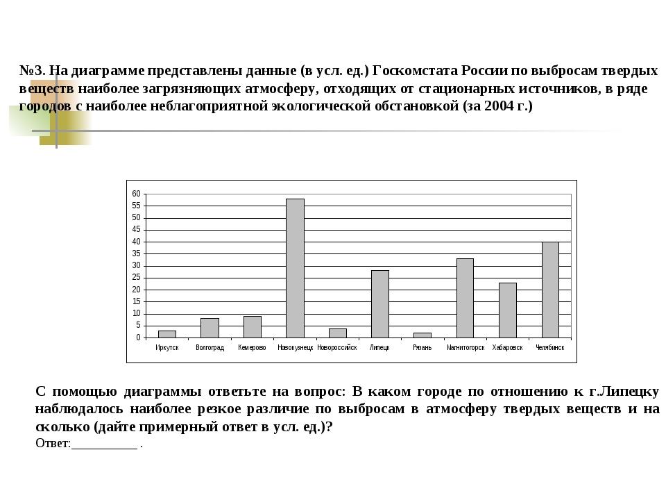 №3. На диаграмме представлены данные (в усл. ед.) Госкомстата России по выбро...