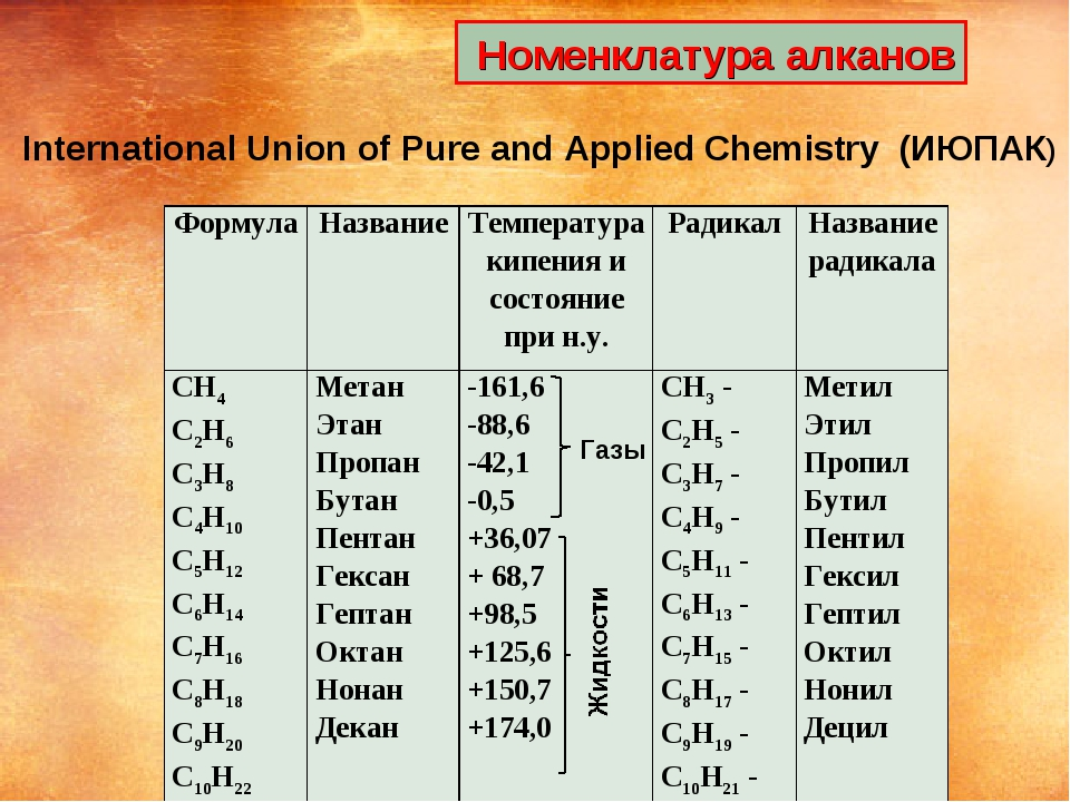Номенклатура алканов Газы International Union of Pure and Applied Chemistry...