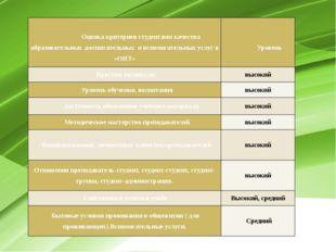 Оценка критериев студентами качества образовательных ,воспитательных и вспо