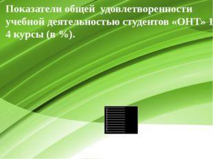 Показатели общей удовлетворенности учебной деятельностью студентов «ОНТ» 1-4