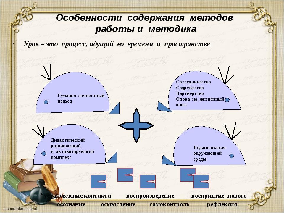 Особенности содержания методов работы и методика Урок – это процесс, идущий в...