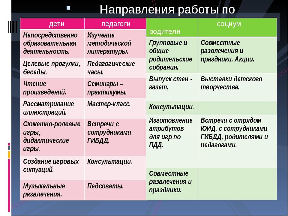 Направления работы по пропаганде ПДД дети педагоги Непосредственнообразовате...