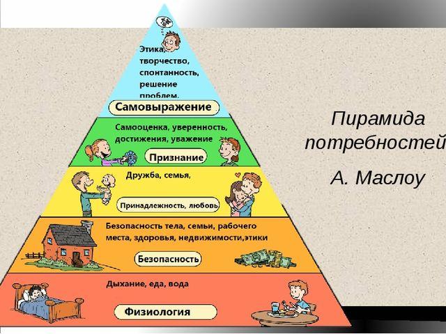 Презентация по обществознанию потребности человека