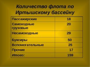 Количество флота по Иртышскому бассейну Пассажирские 18 Самоходные грузовые 2
