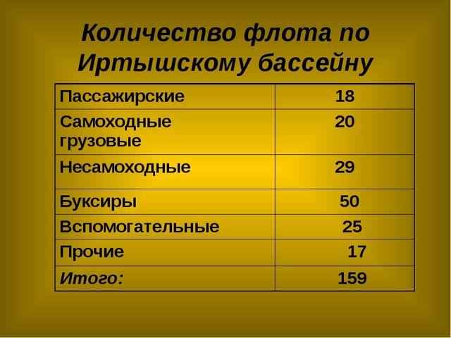 Количество флота по Иртышскому бассейну Пассажирские 18 Самоходные грузовые 2...