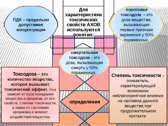 определения Токсодоза– это количество вещества, которое вызывает токсический...