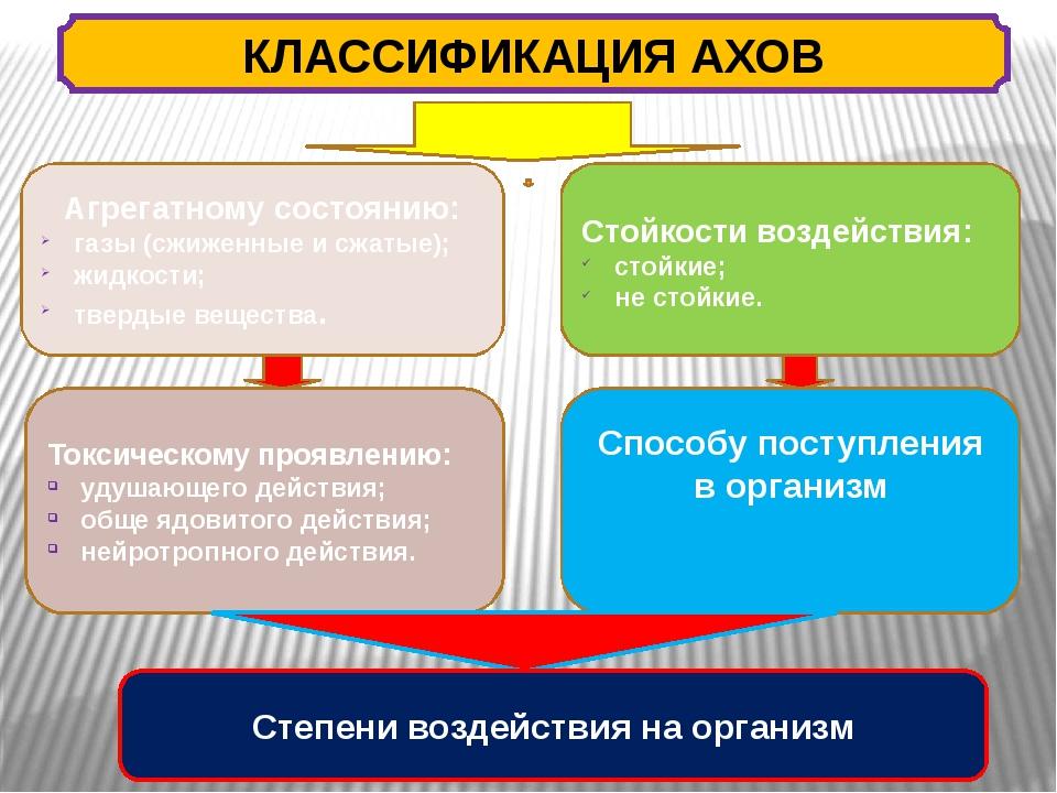Агрегатному состоянию: газы (сжиженные и сжатые); жидкости; твердые вещества....