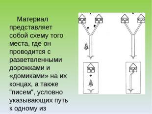 Материал представляет собой схему того места, где он проводится с разветвлен