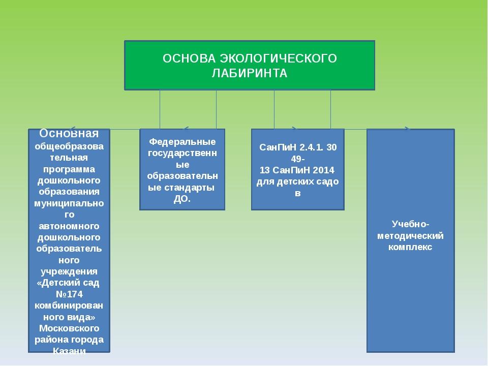 ОСНОВА ЭКОЛОГИЧЕСКОГО ЛАБИРИНТА Основная общеобразовательная программа дошкол...