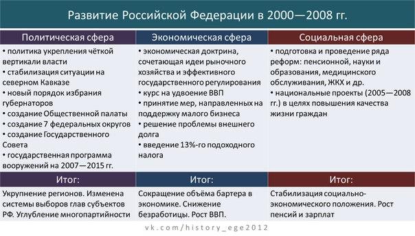 1 социальноэкономическое и политическое развитие