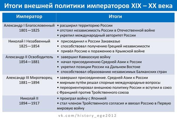 Наполеона основные войны россии в 19 веке таблица Квинн пытается
