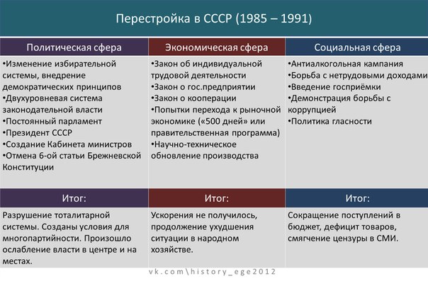 Перестройка мс горбачева экономические реформы
